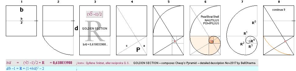 vinkelrät linje från pyramidens spets